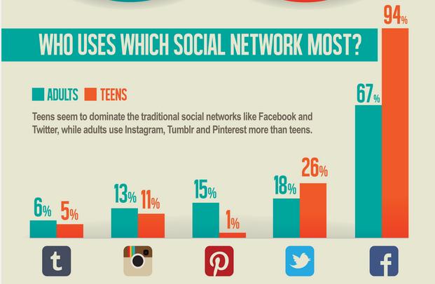 Societal Views on Social Media